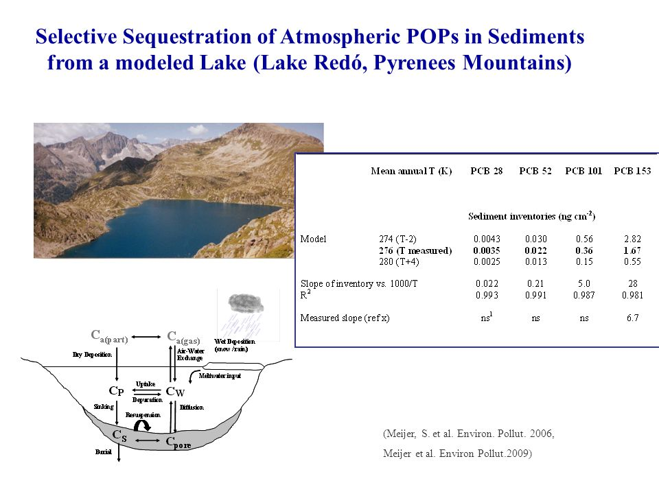 (Meijer, S. et al. Environ. Pollut. 2006, Meijer et al. Environ Pollut.2009) Selective Sequestration of Atmospheric POPs in Sediments from a modeled L