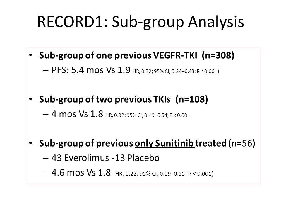 RECORD1: Sub-group Analysis Sub-group of one previous VEGFR-TKI (n=308) – PFS: 5.4 mos Vs 1.9 HR, 0.32; 95% CI, 0.24–0.43; P < 0.001) Sub-group of two previous TKIs (n=108) – 4 mos Vs 1.8 HR, 0.32; 95% CI, 0.19–0.54; P < 0.001 Sub-group of previous only Sunitinib treated (n=56) – 43 Everolimus -13 Placebo – 4.6 mos Vs 1.8 HR, 0.22; 95% CI, 0.09–0.55; P < 0.001)