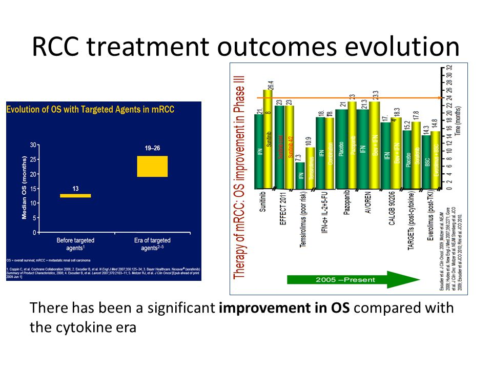 RCC treatment outcomes evolution There has been a significant improvement in OS compared with the cytokine era