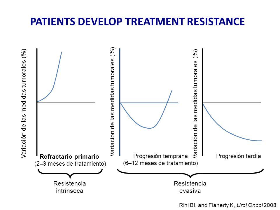 Resistencia intrínseca Resistencia evasiva Rini BI, and Flaherty K, Urol Oncol 2008 Refractario primario (2–3 meses de tratamiento) Progresión temprana (6–12 meses de tratamiento) Progresión tardía Variación de las medidas tumorales (%) PATIENTS DEVELOP TREATMENT RESISTANCE