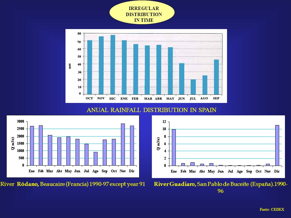 River Ródano, Beaucaire (Francia) 1990-97 except year 91 River Guadiaro, San Pablo de Buceite (España).1990- 96 ANUAL RAINFALL DISTRIBUTION IN SPAIN IRREGULAR DISTRIBUTION IN TIME Fuete: CEDEX