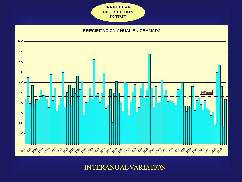 IRREGULAR DISTRIBUTION IN TIME INTERANUAL VARIATION