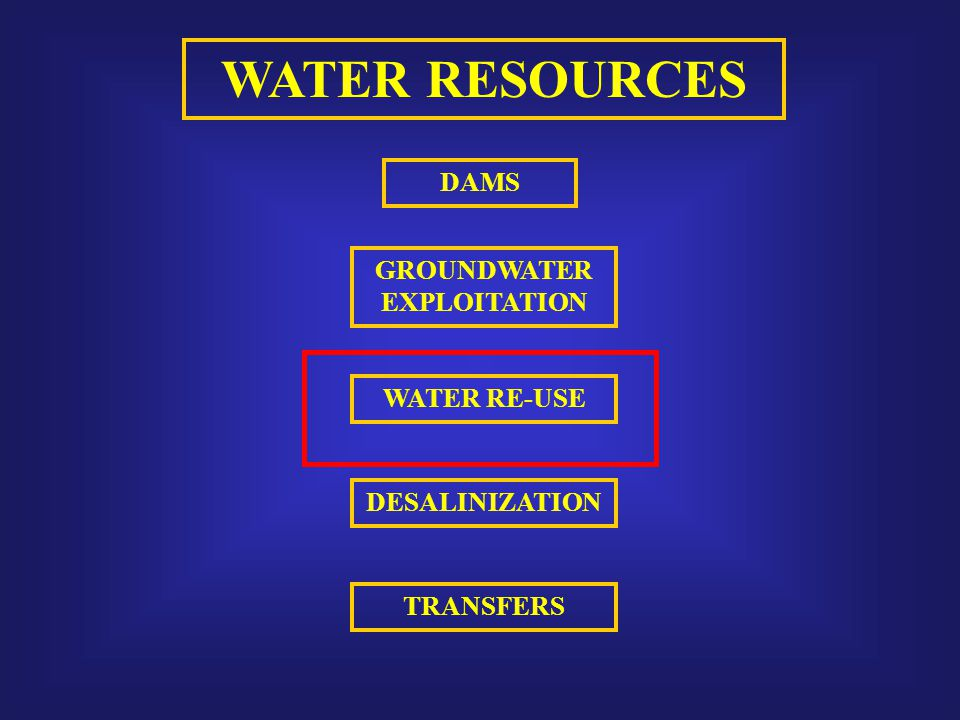 WATER RESOURCES DAMS GROUNDWATER EXPLOITATION TRANSFERS DESALINIZATION WATER RE-USE