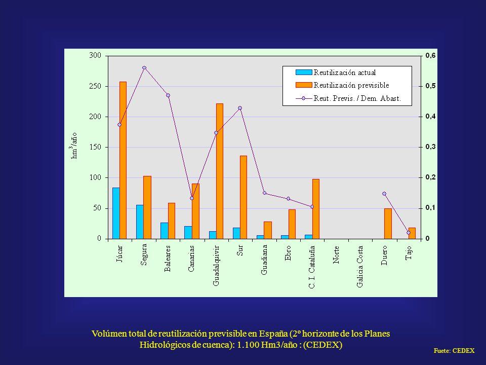 Volúmen total de reutilización previsible en España (2º horizonte de los Planes Hidrológicos de cuenca): 1.100 Hm3/año : (CEDEX) Fuete: CEDEX