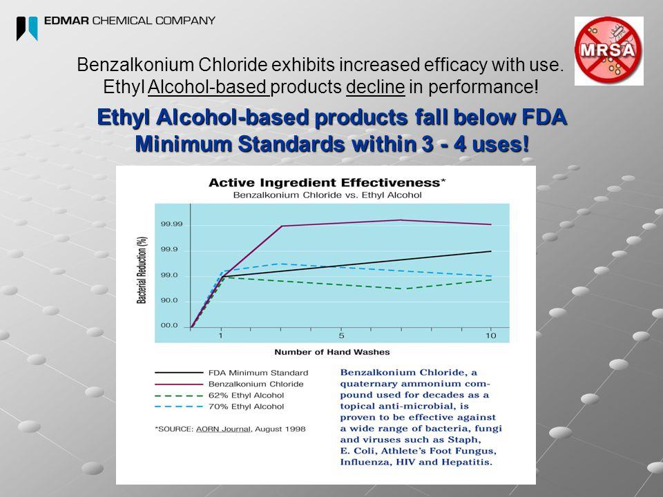 Benzalkonium Chloride exhibits increased efficacy with use.