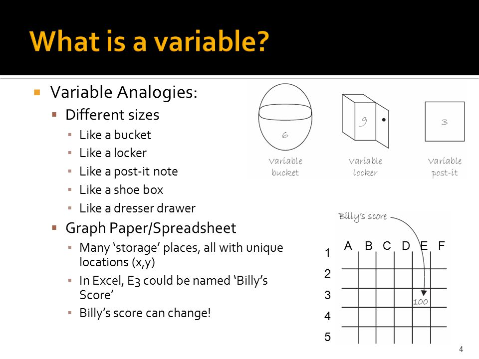  Variable Analogies:  Different sizes ▪ Like a bucket ▪ Like a locker ▪ Like a post-it note ▪ Like a shoe box ▪ Like a dresser drawer  Graph Paper/