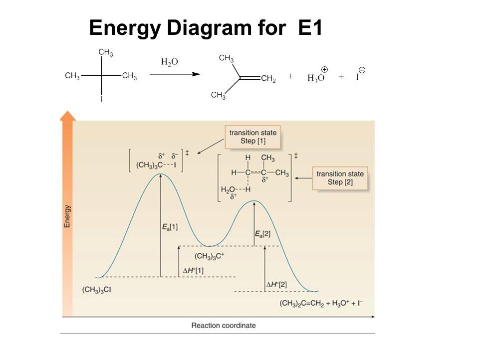 Energy Diagram for E1