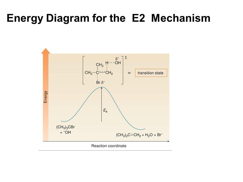Energy Diagram for the E2 Mechanism