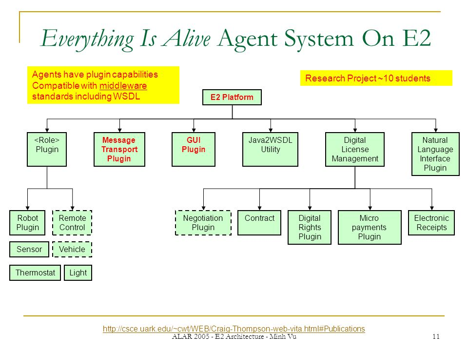 ALAR 2005 - E2 Architecture - Minh Vu 11 Everything Is Alive Agent System On E2 Plugin Negotiation Plugin Electronic Receipts Java2WSDL Utility Message Transport Plugin Digital License Management Natural Language Interface Plugin E2 Platform Micro payments Plugin ContractDigital Rights Plugin Robot Plugin LightThermostat Sensor Remote Control Vehicle http://csce.uark.edu/~cwt/WEB/Craig-Thompson-web-vita.html#Publications Agents have plugin capabilities Compatible with middleware standards including WSDL Research Project ~10 students GUI Plugin