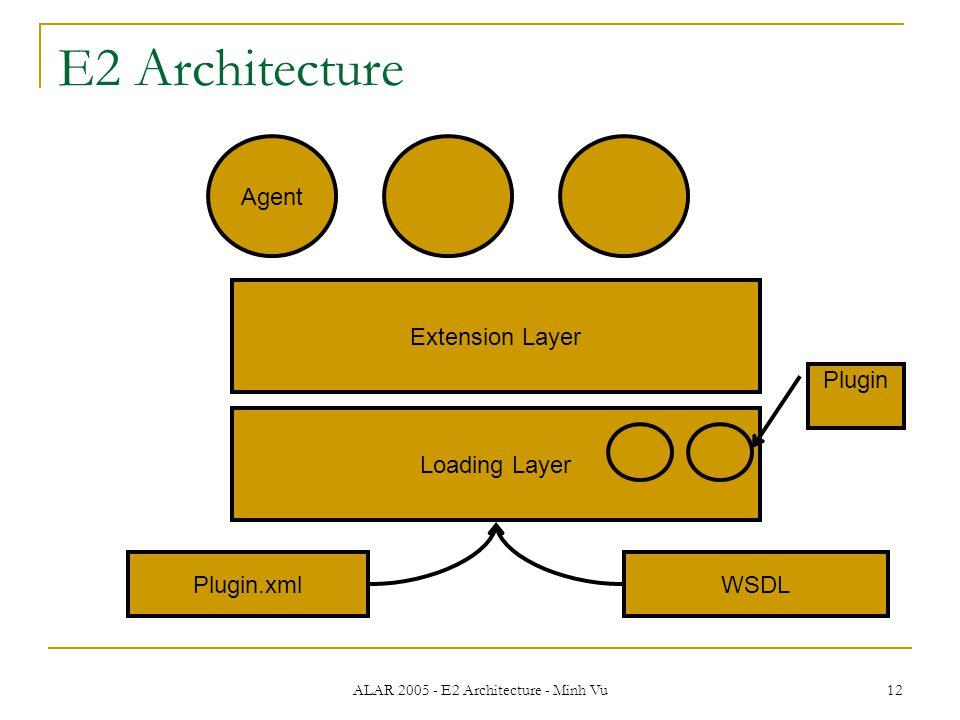ALAR 2005 - E2 Architecture - Minh Vu 12 E2 Architecture Loading Layer Extension Layer Agent Plugin.xmlWSDL Plugin