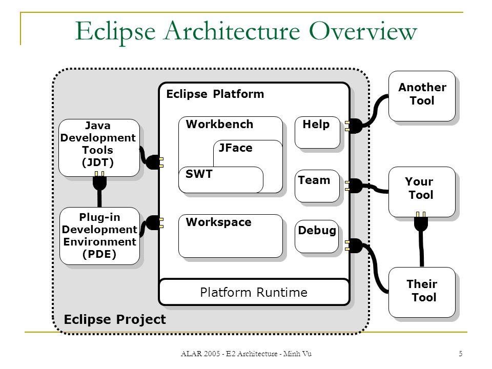 ALAR 2005 - E2 Architecture - Minh Vu 5 Platform Runtime Workspace Help Team Workbench JFace SWT Eclipse Project Java Development Tools (JDT) Their Tool Your Tool Another Tool Eclipse Architecture Overview Plug-in Development Environment (PDE) Eclipse Platform Debug