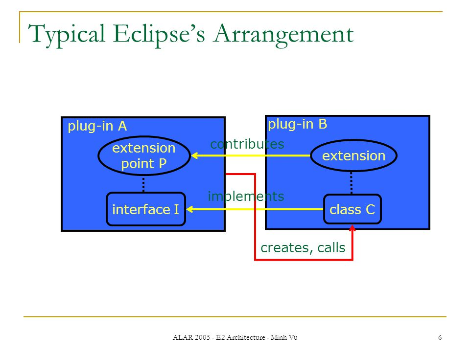 ALAR 2005 - E2 Architecture - Minh Vu 6 Typical Eclipse's Arrangement plug-in A plug-in B class C interface I extension point P extension contributes creates, calls implements