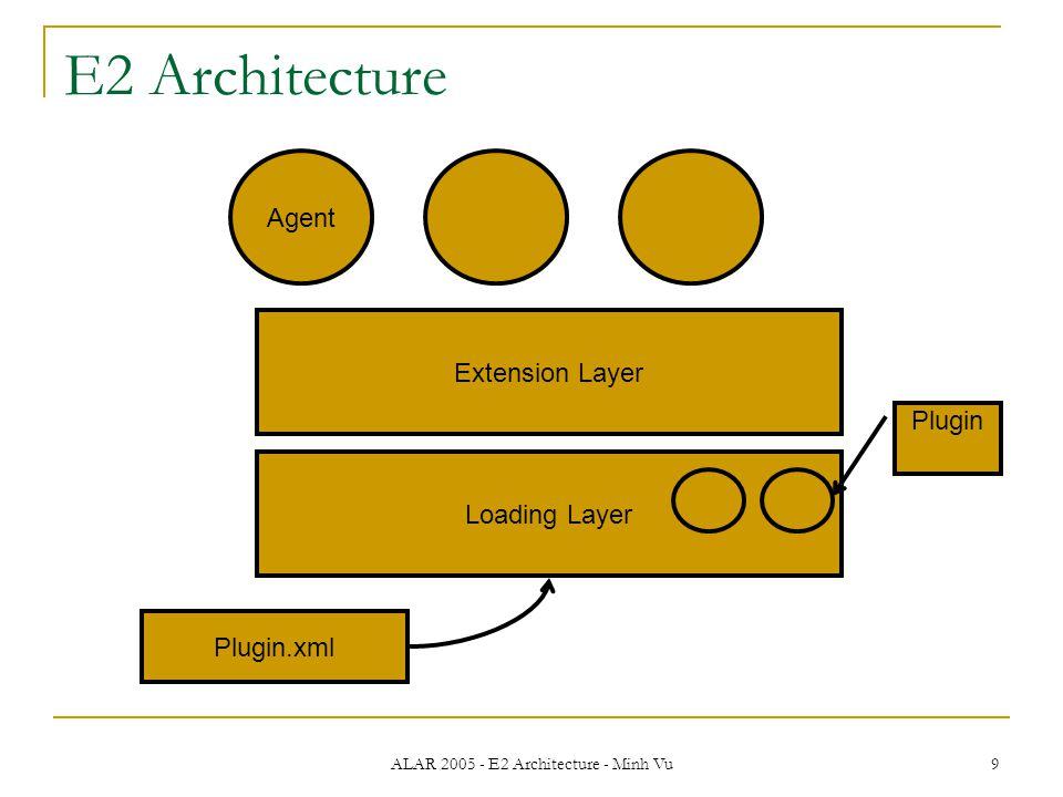 ALAR 2005 - E2 Architecture - Minh Vu 9 E2 Architecture Loading Layer Extension Layer Agent Plugin.xml Plugin