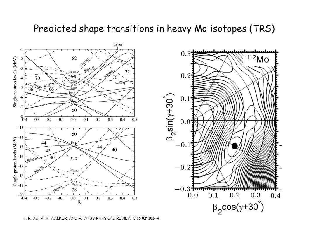Predicted shape transitions in heavy Mo isotopes (TRS) 108 Mo 112 Mo F.