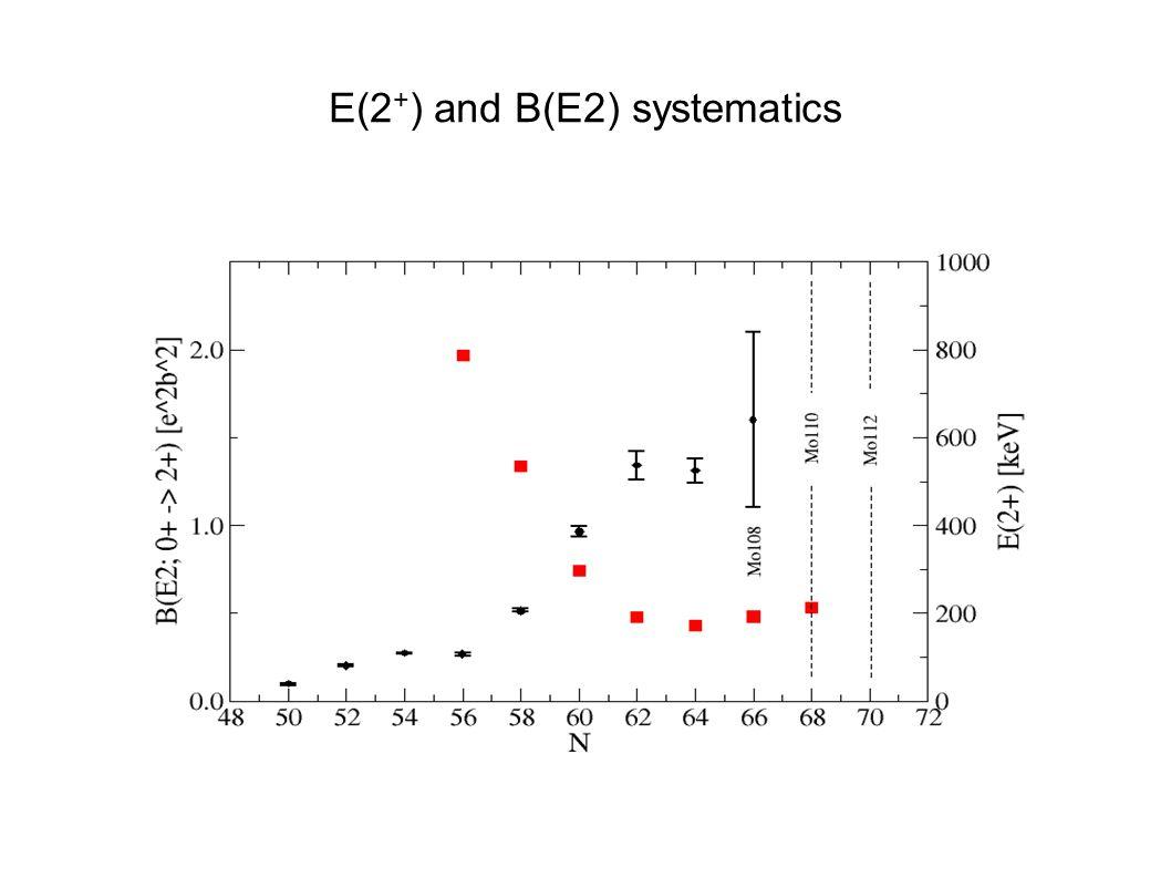 E(2 + ) and B(E2) systematics
