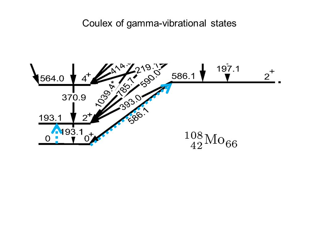 Coulex of gamma-vibrational states