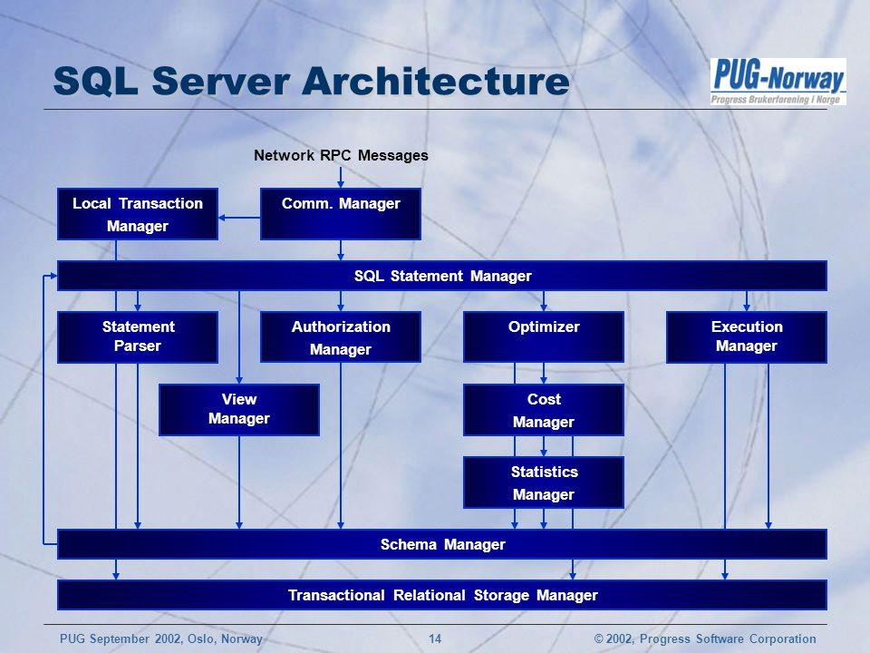 © 2002, Progress Software CorporationPUG September 2002, Oslo, Norway 14 SQL Server Architecture Comm.