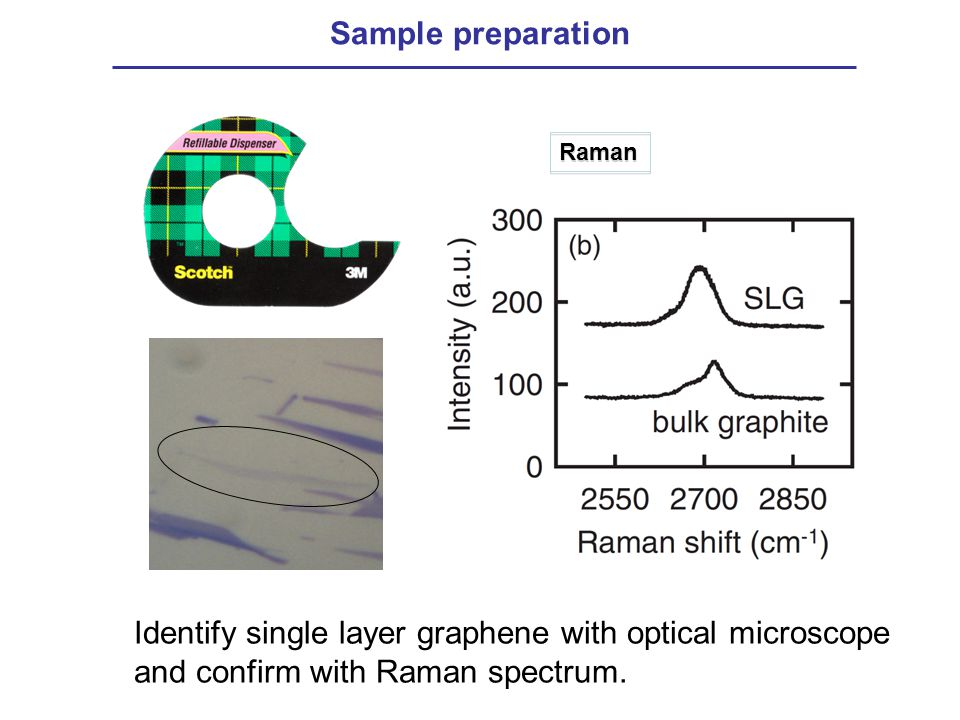 Sample preparation Raman Identify single layer graphene with optical microscope and confirm with Raman spectrum.