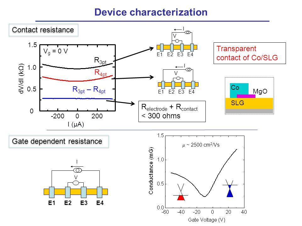 Device characterization I (μA) dV/dI (kΩ) R 4pt R 3pt R 3pt – R 4pt V g = 0 V E1E2E3E4 I V R electrode + R contact < 300 ohms Transparent contact of C