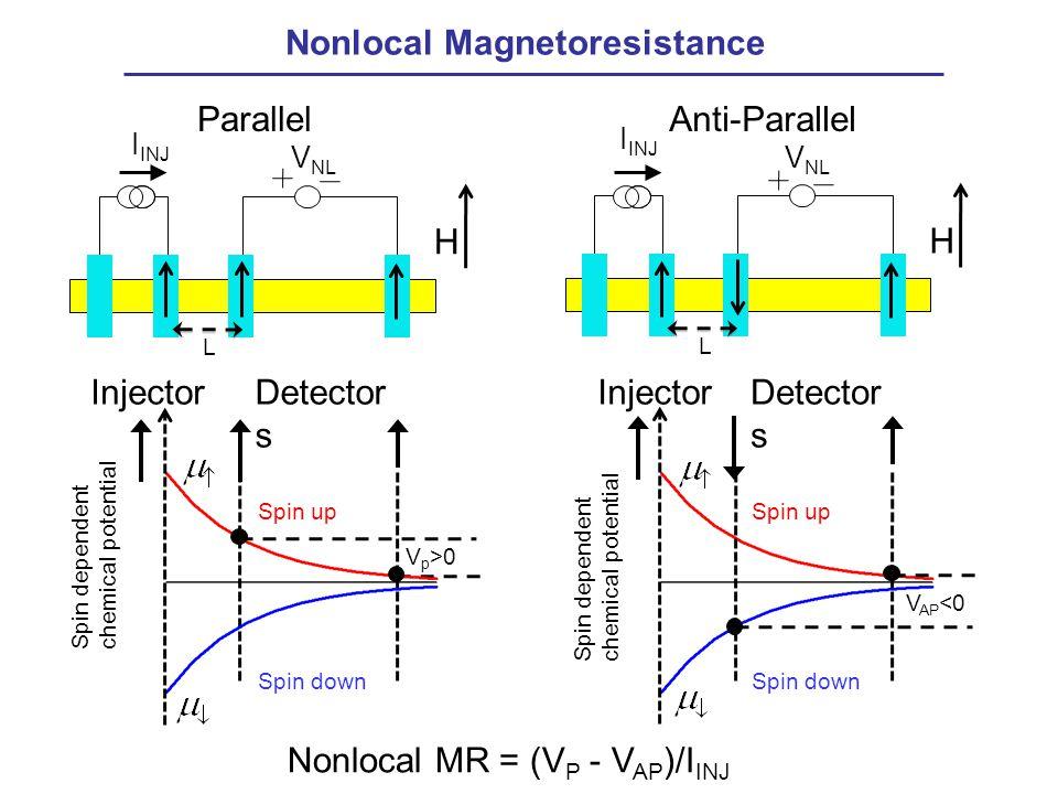 Nonlocal Magnetoresistance I INJ V NL L H InjectorDetector s V p >0 I INJ V NL L H InjectorDetector s V AP <0 ParallelAnti-Parallel Spin down Spin up