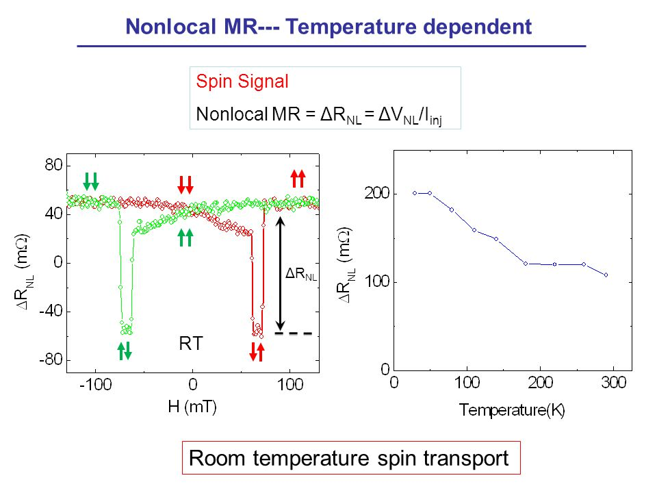 Spin Signal Nonlocal MR = ΔR NL = ΔV NL /I inj ΔR NL RT Nonlocal MR--- Temperature dependent Room temperature spin transport