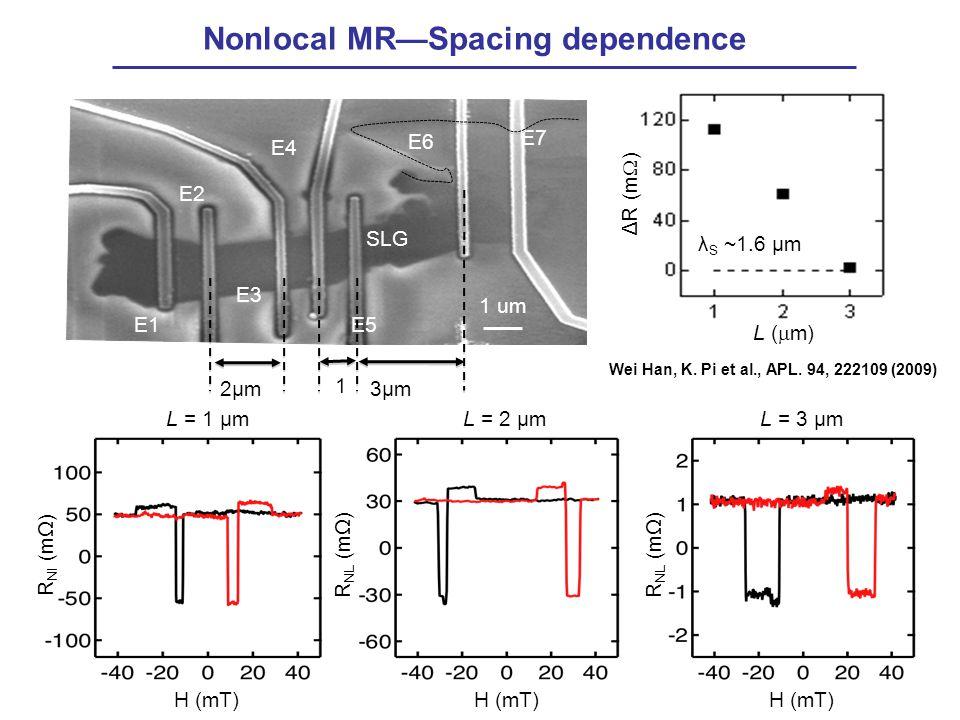 L = 1 μm R Nl (mΩ) H (mT) Nonlocal MR—Spacing dependence R NL (mΩ) H (mT) L = 3 μm E1 SLG E2 E3 E4 E5 E6 E7 1 um 2μm 1 3μm L (  m) ΔR (m  ) λ S ~1.6