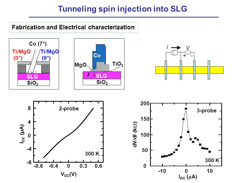 Tunneling spin injection into SLG I V -+ Fabrication and Electrical characterization SLG SiO 2 Ti/MgO (0°) Ti/MgO (9°) Co (7°) MgO SLG SiO 2 TiO 2 I Co -0.6-0.400.30.6 -8 V DC (V) -4 0 4 8 I DC (μA) 2-probe 300 K 3-probe 300 K -10010 0 I DC (  A) 50 100 150 200 dV/dI (k  )
