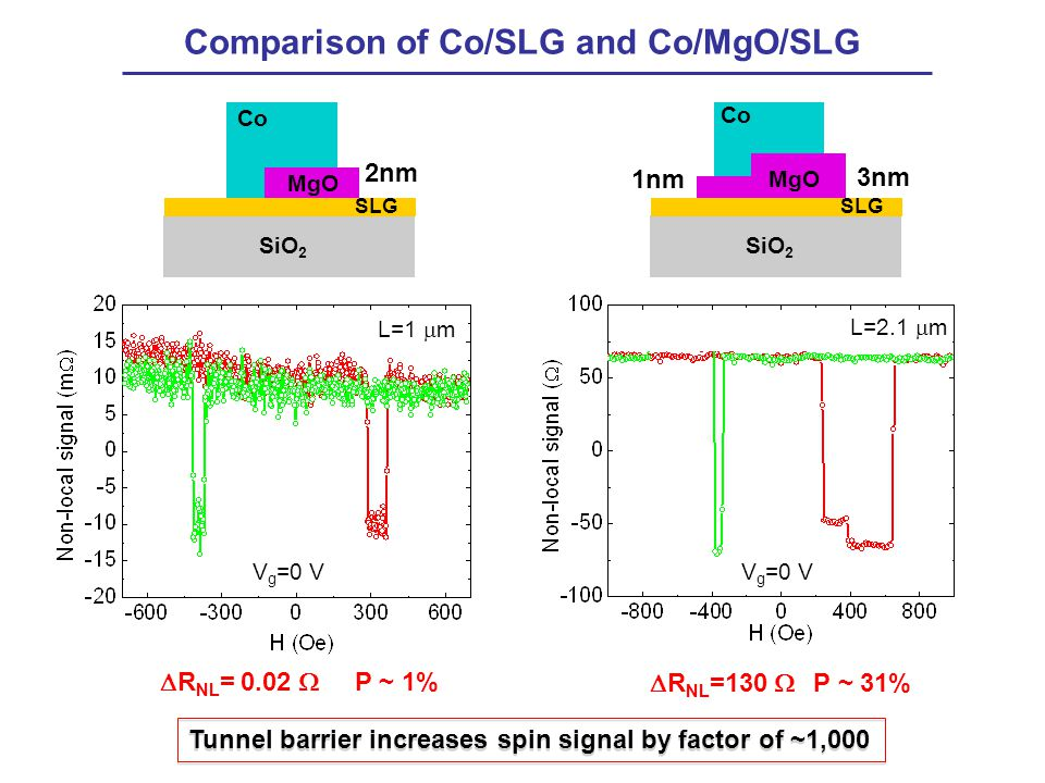 Comparison of Co/SLG and Co/MgO/SLG  R NL = 0.02  P ~ 1% Co 1nm SiO 2 MgO SLG 3nm Co SiO 2 MgO SLG 2nm Tunnel barrier increases spin signal by factor of ~1,000  R NL =130  P ~ 31% V g =0 V L=1  m L=2.1  m V g =0 V