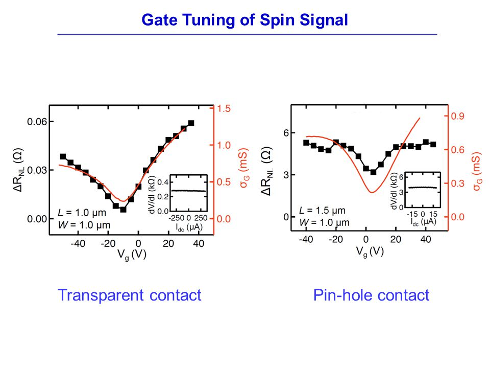Gate Tuning of Spin Signal Transparent contactPin-hole contact