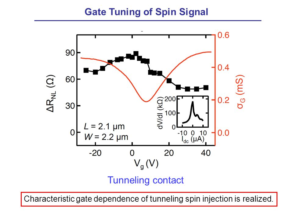Gate Tuning of Spin Signal Characteristic gate dependence of tunneling spin injection is realized.