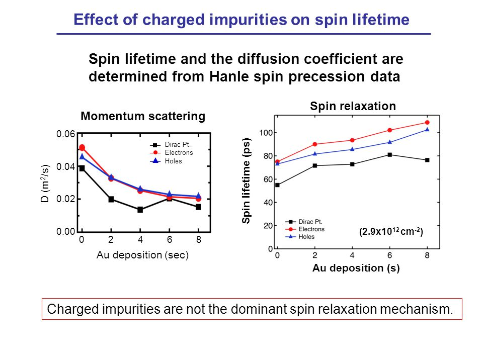 Spin lifetime and the diffusion coefficient are determined from Hanle spin precession data Effect of charged impurities on spin lifetime Au deposition (s) Spin lifetime (ps) (2.9x10 12 cm -2 ) Spin relaxation Charged impurities are not the dominant spin relaxation mechanism.