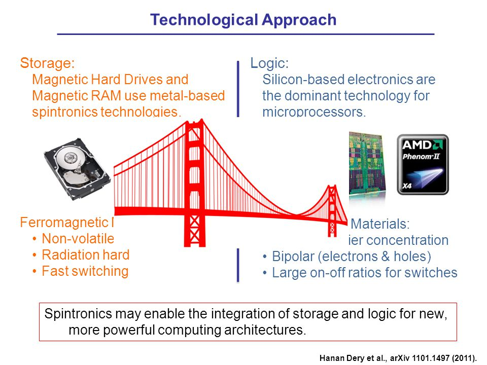 Logic: Silicon-based electronics are the dominant technology for microprocessors.