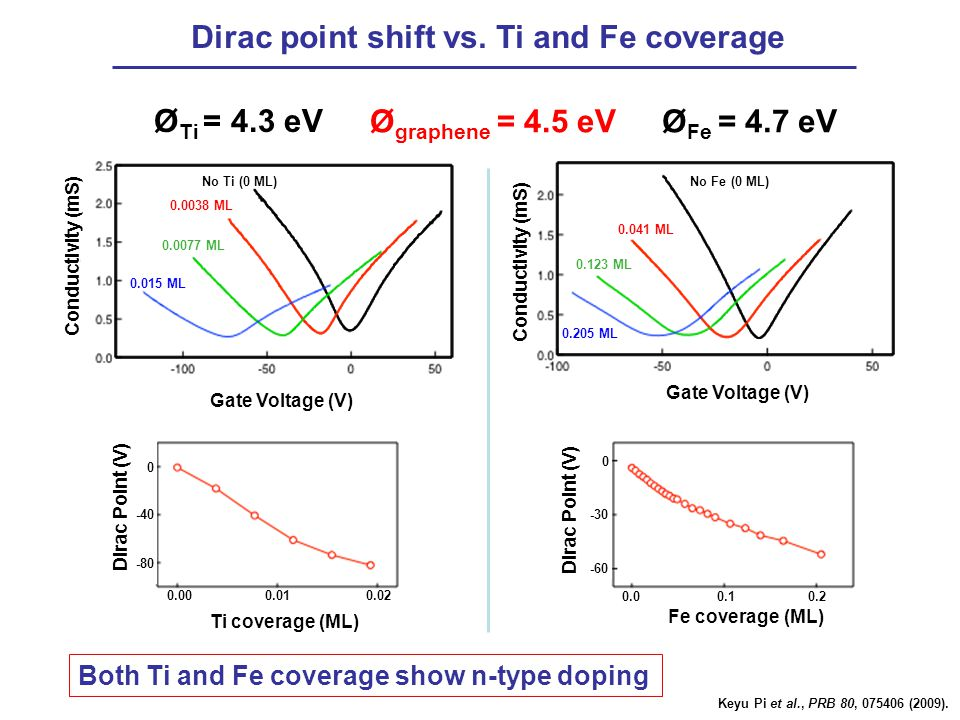 Dirac point shift vs. Ti and Fe coverage Conductivity (mS) Gate Voltage (V) Ø Ti = 4.3 eV Ø Fe = 4.7 eVØ graphene = 4.5 eV Both Ti and Fe coverage sho