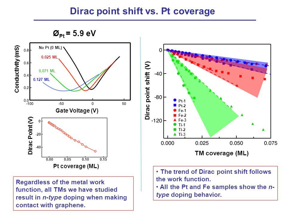 Dirac point shift vs. Pt coverage TM coverage (ML) Dirac point shift (V) Pt-1 Pt-2 Fe-1 Fe-2 Fe-3 Ti-1 Ti-2 Ti-3 Conductivity (mS) Gate Voltage (V) Ø