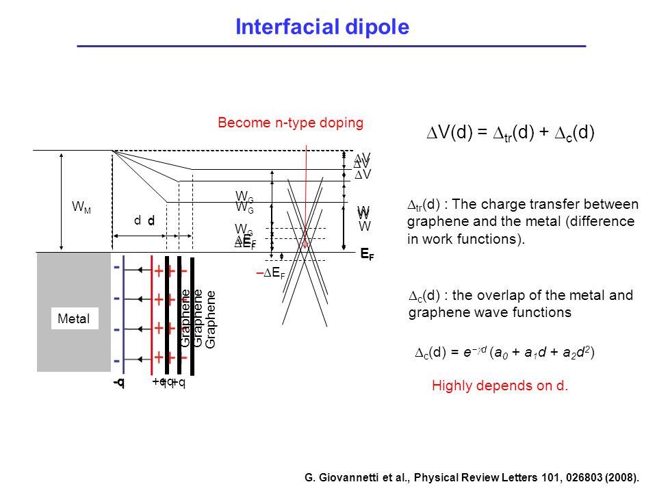 Interfacial dipole WMWM Metal d WGWG EFEF VV W EFEF Graphene +q-q  V(d) =  tr (d) +  c (d) d WGWG EFEF VV W EFEF Graphene +q-q d WGWG VV