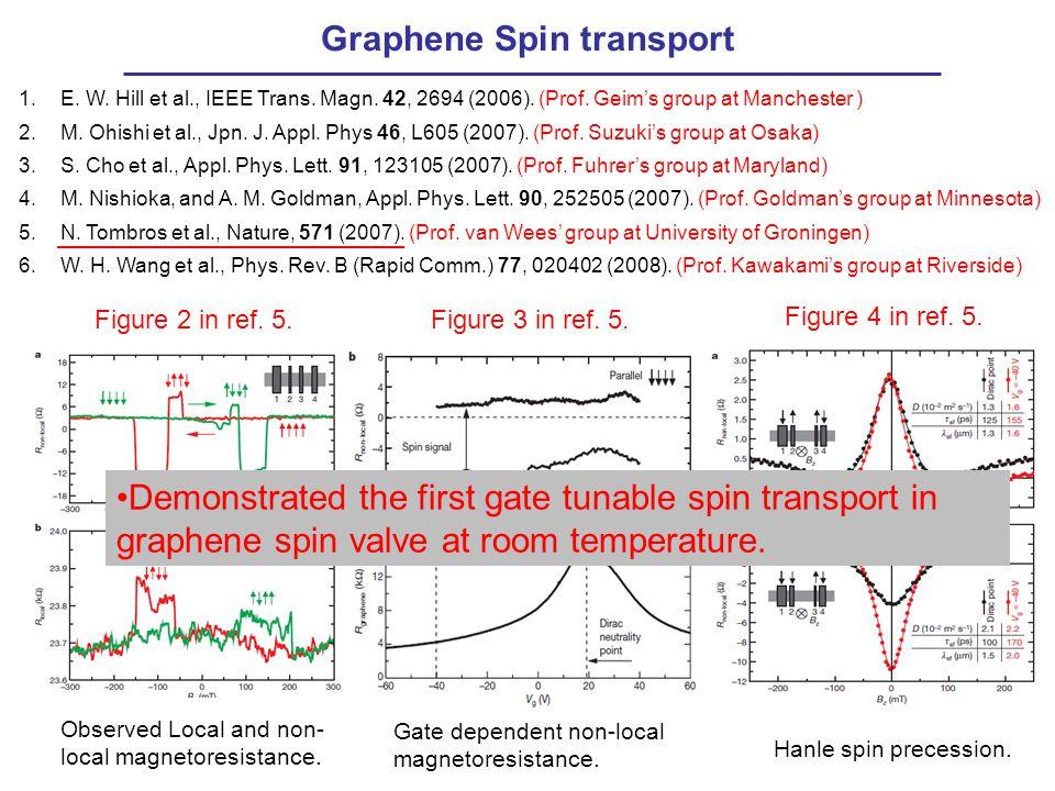 Graphene Spin transport 1.E. W. Hill et al., IEEE Trans. Magn. 42, 2694 (2006). (Prof. Geim's group at Manchester ) 2.M. Ohishi et al., Jpn. J. Appl.