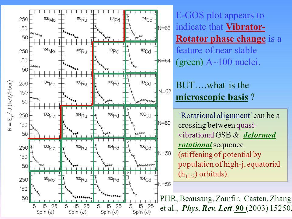 PHR, Beausang, Zamfir, Casten, Zhang et al., Phys. Rev. Lett. 90 (2003) 152502  i x =10h