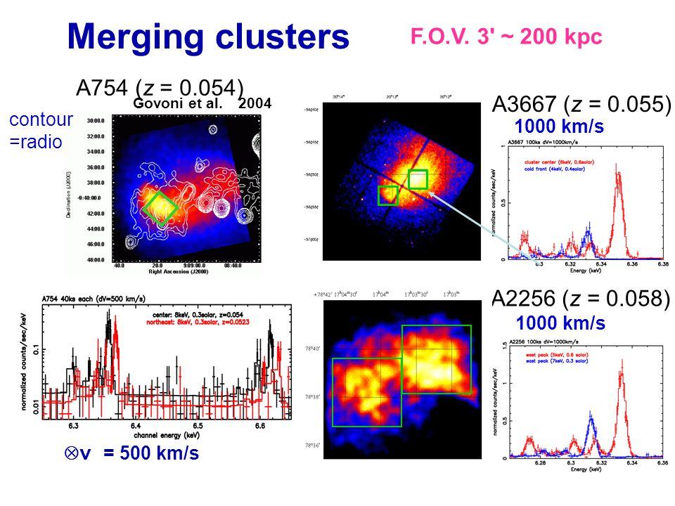 Merging clusters A3667 (z = 0.055) 1000 km/s A2256 (z = 0.058) Δ v = 500 km/s 1000 km/s A754 (z = 0.054) contour =radio Govoni et al.