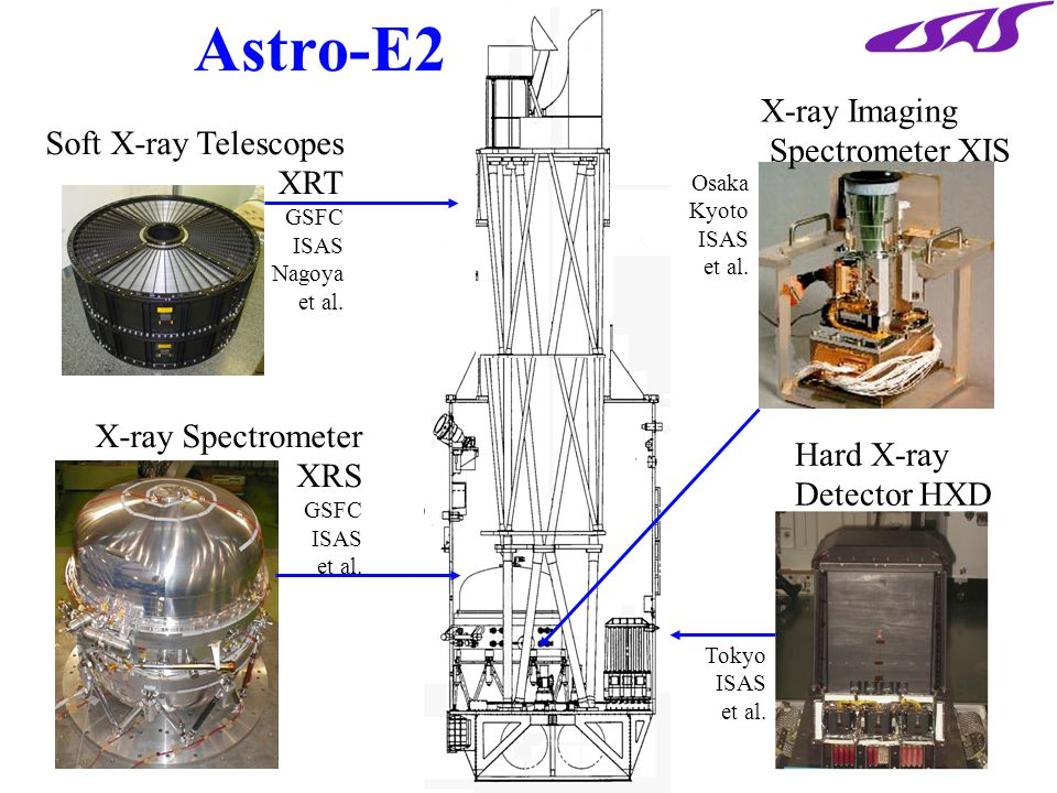 Astro-E2 Soft X-ray Telescopes XRT GSFC ISAS Nagoya et al.