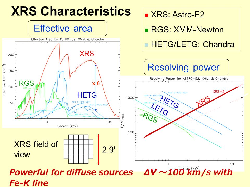 XRS: Astro-E2 RGS: XMM-Newton HETG/LETG: Chandra Resolving power XRS LETG HETG RGS XRS Effective area XRS HETG RGS 2.9 XRS field of view Powerful for diffuse sources Δ v ~ 100 km/s with Fe-K line XRS Characteristics x 6
