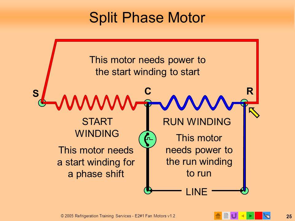  © 2005 Refrigeration Training Services - E2#1 Fan Motors v1.2 25 Split Phase Motor LINE RUN WINDING START WINDING CR S This motor needs power to th