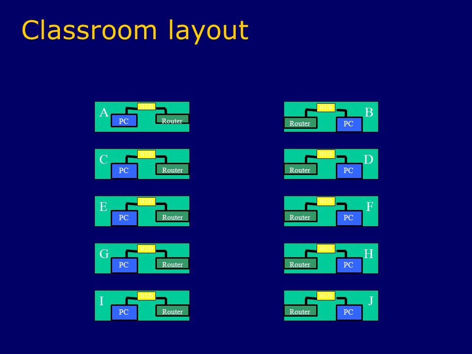 Classroom layout A C B FE I G D H J Router PC HUB Router PC HUB Router PC HUB Router PC HUB Router PC HUB Router PC HUB Router PC HUB Router PC HUB Router PC HUB Router PC HUB