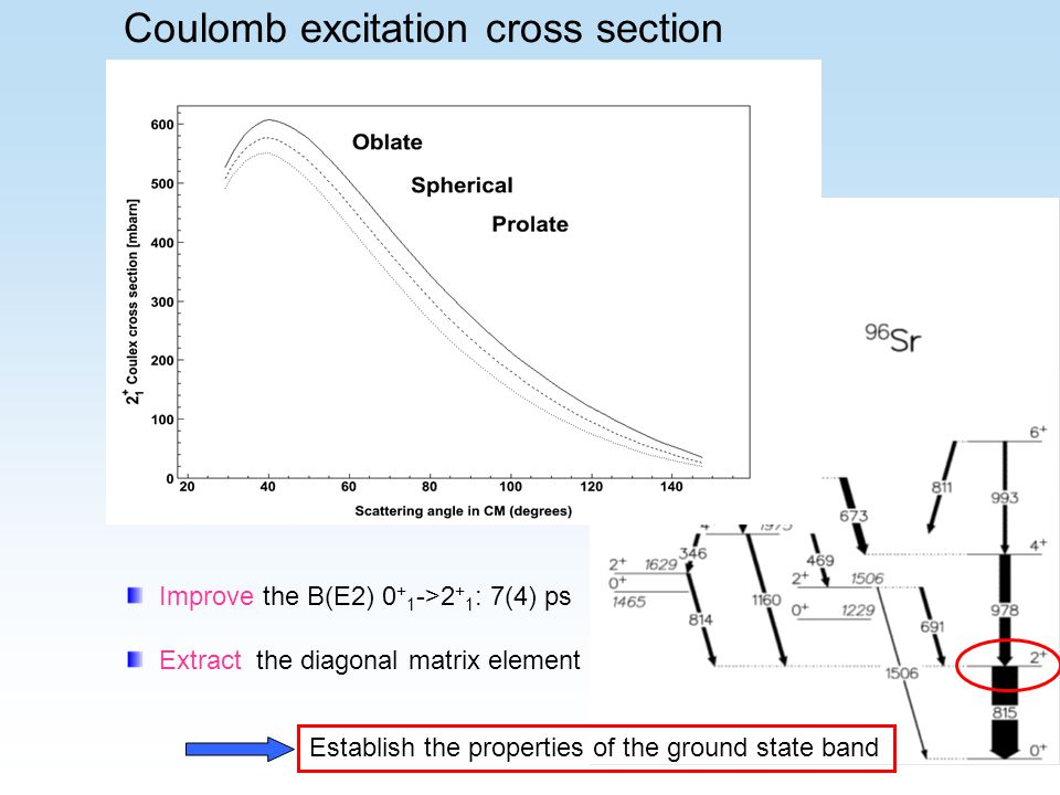 Coulomb excitation cross section Improve the B(E2) 0 + 1 ->2 + 1 : 7(4) ps Extract the diagonal matrix element Establish the properties of the ground state band
