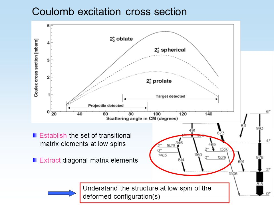 Establish the set of transitional matrix elements at low spins Extract diagonal matrix elements Understand the structure at low spin of the deformed configuration(s) Coulomb excitation cross section