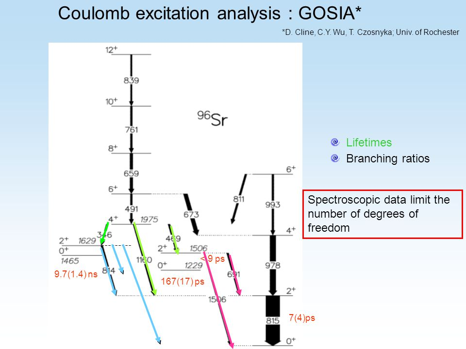 Coulomb excitation analysis : GOSIA* *D. Cline, C.Y.
