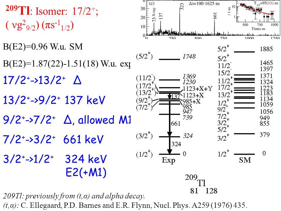 209 Tl : Isomer: 17/2 + ; ( νg 2 9/2 ) (πs -1 1/2 ) 17/2 + ->13/2 + Δ 13/2 + ->9/2 + 137 keV 9/2 + ->7/2 + Δ, allowed M1 7/2 + ->3/2 + 661 keV 3/2 + ->1/2 + 324 keV E2(+M1) B(E2)=0.96 W.u.