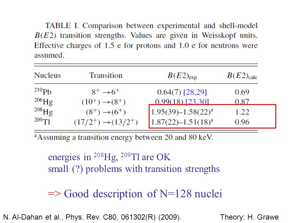 N. Al-Dahan et al., Phys. Rev. C80, 061302(R) (2009).Theory: H. Grawe energies in 208 Hg, 209 Tl are OK small (?) problems with transition strengths =