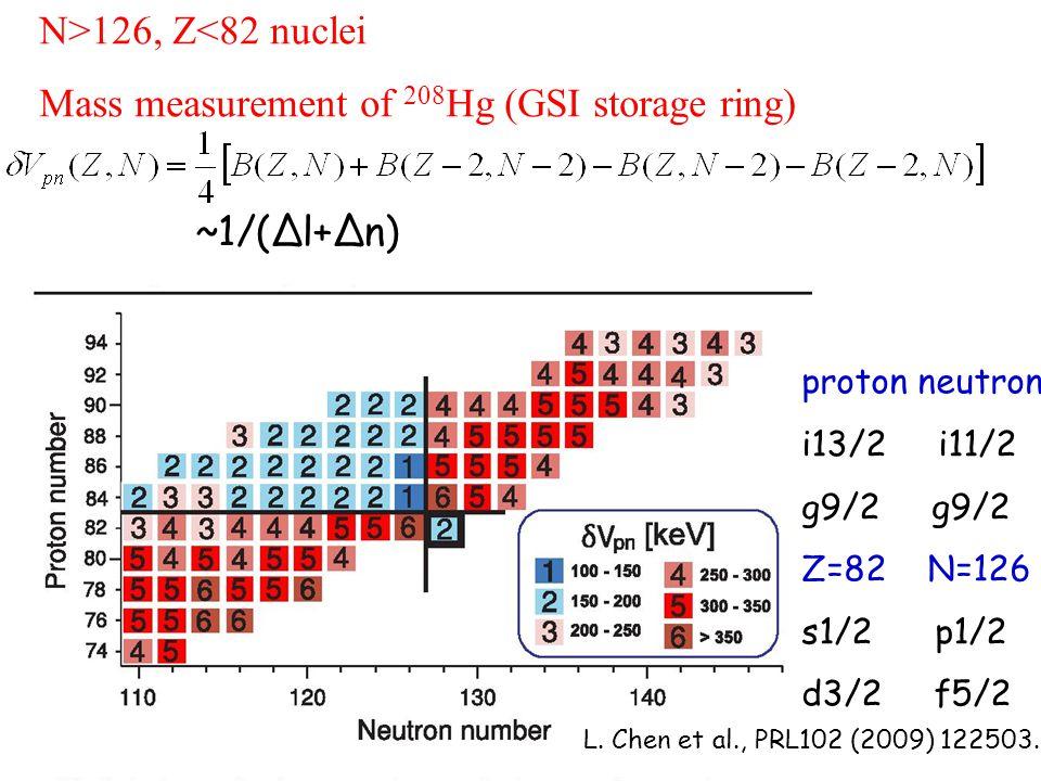 ~1/(Δl+Δn) N>126, Z<82 nuclei Mass measurement of 208 Hg (GSI storage ring) L.