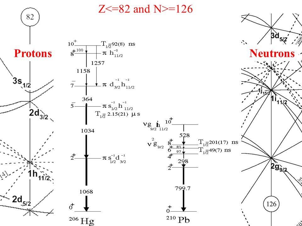 Protons Neutrons Z =126 i