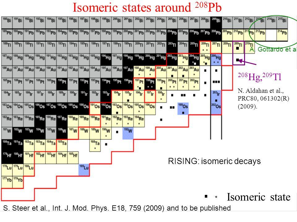 Isomeric states around 208 Pb 208 Hg, 209 Tl N. Aldahan et al., PRC80, 061302(R) (2009).